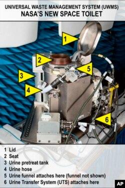 اس تصویر میں خلائی ٹوائلٹ کے مختلف حصوں کی نشاندہی کی گئی ہے۔