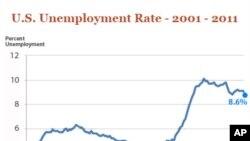 美國勞工部公佈2011年11月份失業率下降至8.6%。