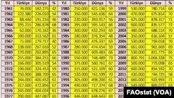 Türkiye ve Dünya Fındık Üretimi (Kaynak: BM Gıda ve Tarım Örgütü)