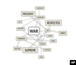 "In this image made on Dec. 4, 2017, showing a word cloud distilled from more than 1,500 stories from North Korea's Korean Central News Agency, the word ""war"" is shown alongside the words that appear near it most."