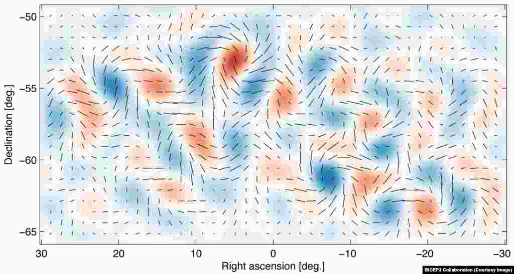Gravitational waves from inflation generate a faint but distinctive twisting pattern in the polarization of the cosmic microwave background, known as a 'curl' or B-mode pattern.