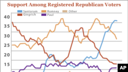Tight Race Predicted for Tuesday's Republican Primaries