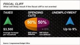 U.S. fiscal cliff repercussions