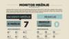 BiH: U zadnja tri mjeseca, te za vrijeme predizborne kampanje, manje zločina iz mržnje