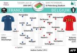 Perkiraan susunan pemain Perancis vs Belgia.