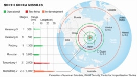 North Korea missiles ranges