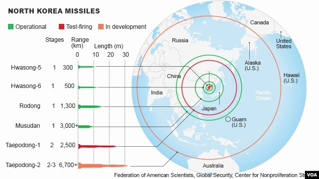 North Korea missiles ranges