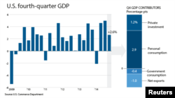 U.S. 4th Quarter GDP, 2014