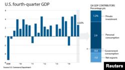 U.S. 4th Quarter GDP, 2014