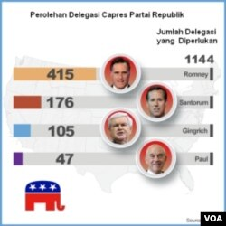 Setelah hasil 'Super Tuesday', Mitt Romney memimpin dengan perolehan 415 delegasi dibuntuti Rick Santorum dengan 176 delegasi. Para kontestan harus meraih paling sedikit 1144 delegasi untuk memenangkan nominasi Partai Republik.