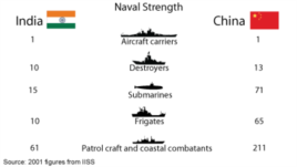 Naval Strength - India v. China