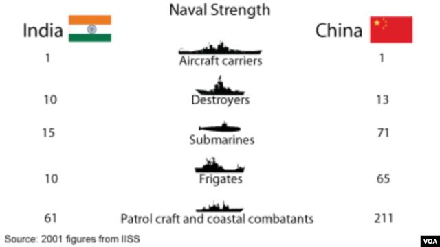Naval Strength - India v. China