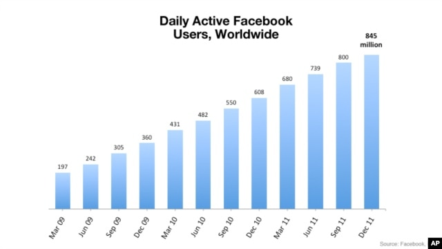Facebook Users Worldwide
