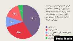 نمودار دایره ای نتایج نظرسنجی درباره رقابت میان احمدی نژاد و روحانی