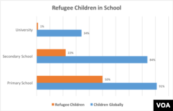"As refugee children grow, their chances for education severely decrease. Source: 2016 UNHCR Report ""Missing Out: Refugee Education in Crisis"""