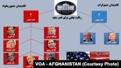 دو کاندید دموکرات و هفت کاندید جمهوریخواه، تا رسیدن به نامزدی انتخابات ریاست جمهوری، راه طولانی در پیش دارند
