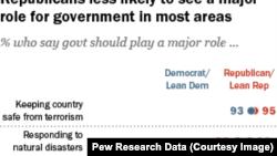民意調查資料顯示美國人並不信任政府。