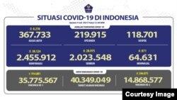 Situasi COVID-19 di Indonesia per 9 Jui 2021. (Sumber: BNPB)