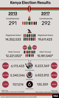 Kenya Election Results