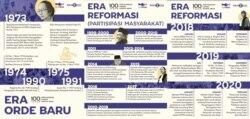 Infografis 100 tahun perjuangan perkawinan anak Orde Baru-Reformasi.