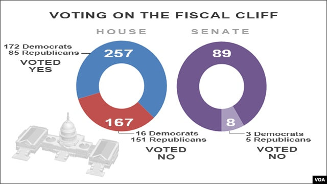 Voting on Fiscal Cliff