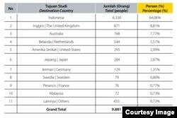 Persebaran mahasiswa on going penerima beasiswa LPDP per 31 Desember 2018. (Sumber: Laporan Tahunan LPDP 2018)