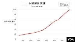 中国国防预算