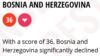 Bosna i Hercegovina korumpiranija nego prošle godine. Nazaduje osmu godinu zaredom.