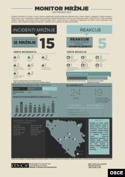 Monitor mržnje septembar