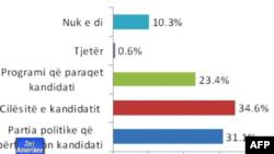 Sondazhi në Shqipëri: 34.7% e të anketuarve besojnë se do të ketë zgjedhje të lira