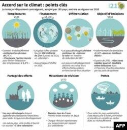 Accord de Paris: principaux points ( AFP / Iris ROYER DE VERICOURT )