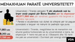 Graphics about universities in Albania