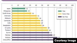 自由之家有关《2013网络自由》图表:亚洲数据解说:绿色 - 自由; 黄色 - 部分自由; 紫色 - 不自由