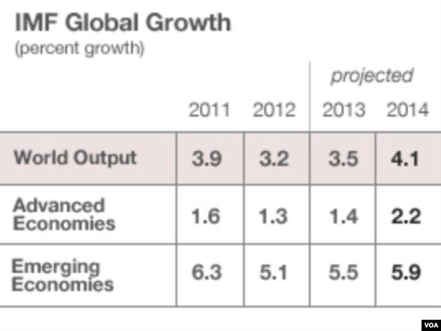 Tốc độ tăng trưởng toàn cầu, số liệu của IMF