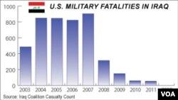 Số quân Mỹ tử trận tại Iraq, 2003 - 2012