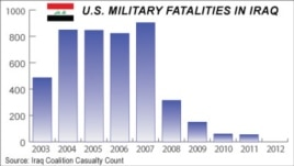 U.S. Military Fatalities in Iraq, 2003 - 2012