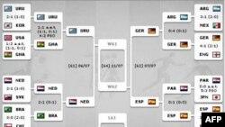 Futbol üzrə Dünya Çempionatında final uğrunda 4 komanda mübarizə aparır