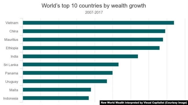 Việt Nam đứng đầu trong danh sách những nước giàu lên nhanh nhất thế giới trong 10 năm qua.