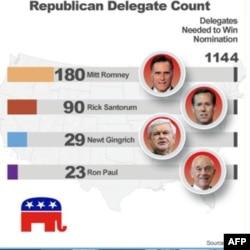 Показано количество выборщиков, поддержкой которых на данный момент заручился каждый республиканский кандидат