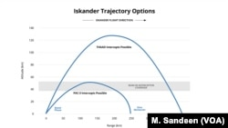 Iskander Trajectory Options