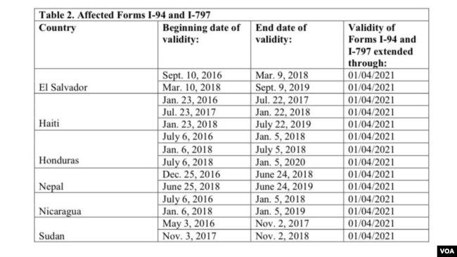 Formularios afectados I-94 e I-797