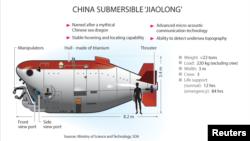Học viện kỹ thuật quân sự của Quân đội Giải phóng Nhân dân (PLA) đã chế tạo chiếc tàu ngầm đầu tiên của Trung Quốc.