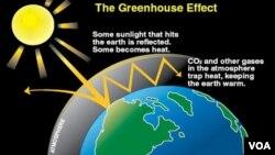 Bức xạ nhiệt mặt trời có sóng ngắn nên dễ xuyên qua tầng ozon và lớp khí CO2 để đi tới mặt đất, ngược lại bức xạ nhiệt từ trái đất vào vũ trụ là bức sóng dài, không thể xuyên qua nếu lớp khí CO2 dày sẽ bị CO2 và các khí khác trong khí quyên hấp thụ, và lượng nhiệt này làm cho nhiệt độ khí quyển bao quanh trái đất tăng lên