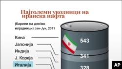 САД бараат Јужна Кореја да го намали увозот од Иран