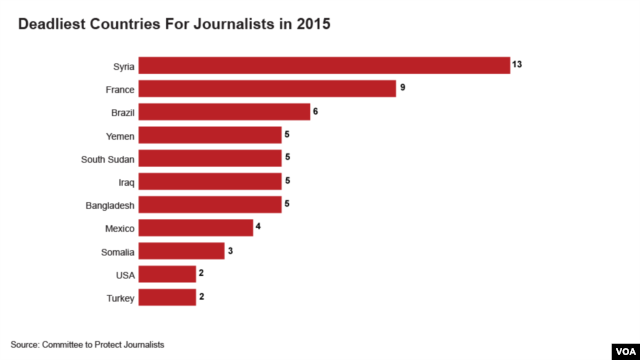 Deadliest Countries For Journalists in 2015