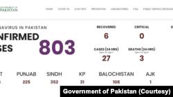 پاکستان میں پیر کی صبح تک کرونا وائرس کے مزید 27 نئے کیسز سامںے آئے ہیں۔