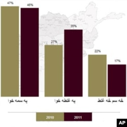 سروې: افغانانو کې د طالبانو ملاتړ په کمېدو دی