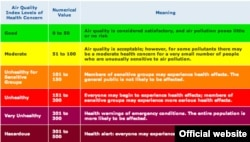 The Environmental Protection Agency's air quality guide.