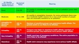 Bảng chỉ số chất lượng không khí