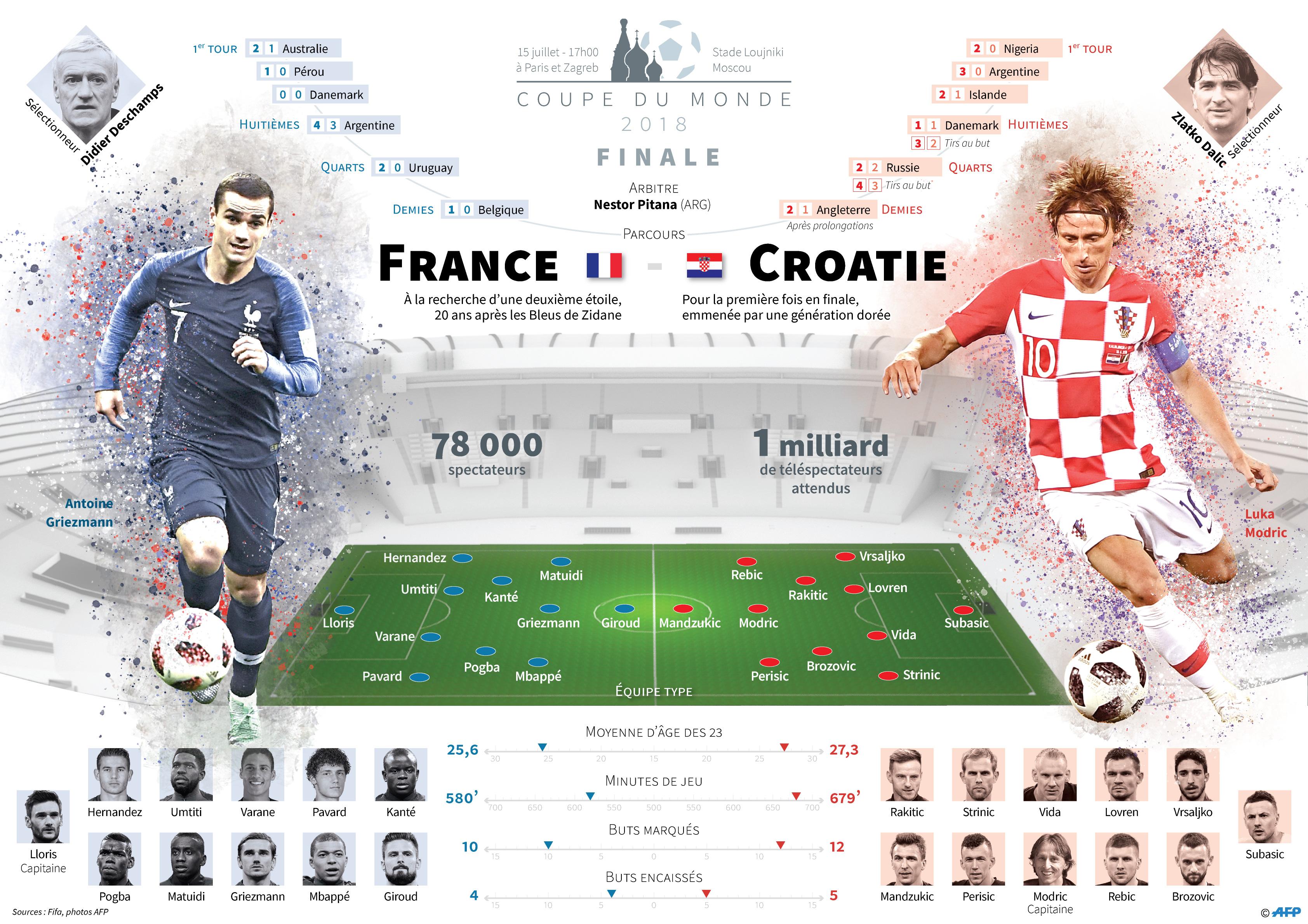 Final de la coupe du monde France Contre la Croatie